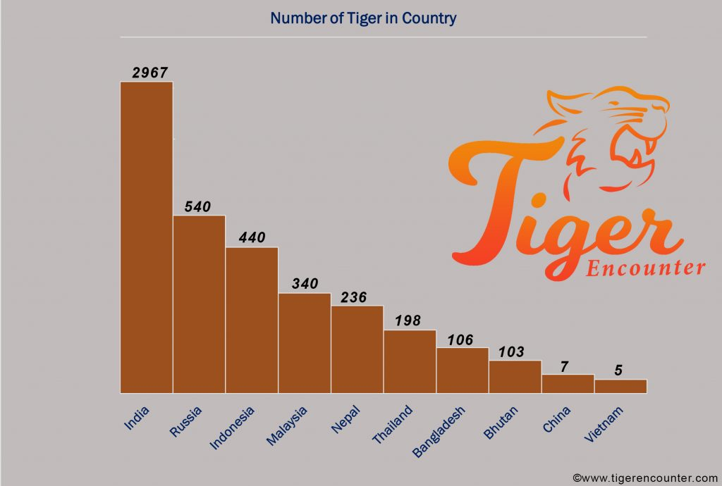 Number of Tiger in Country